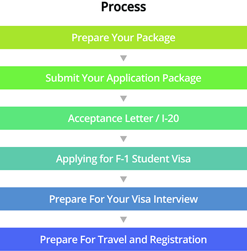 F 1 visa columbia college required documents and fees thecheapjerseys Images